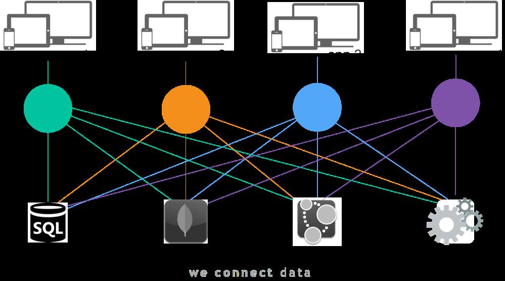 API chaos