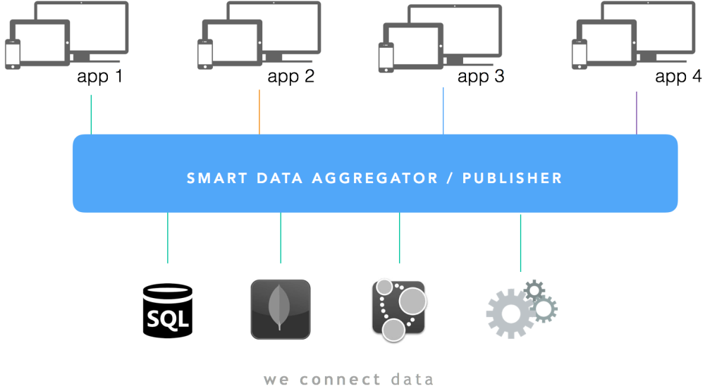 data aggregator platform